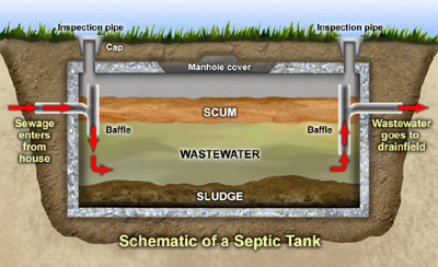 Septic Systems - Loxahatchee River District